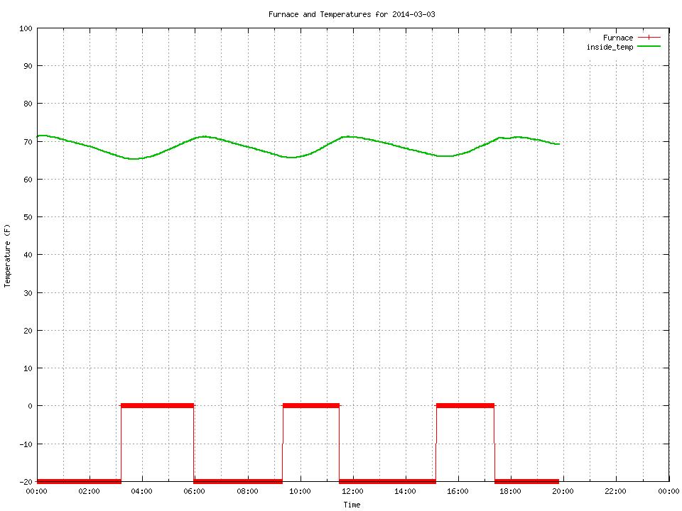show_graph